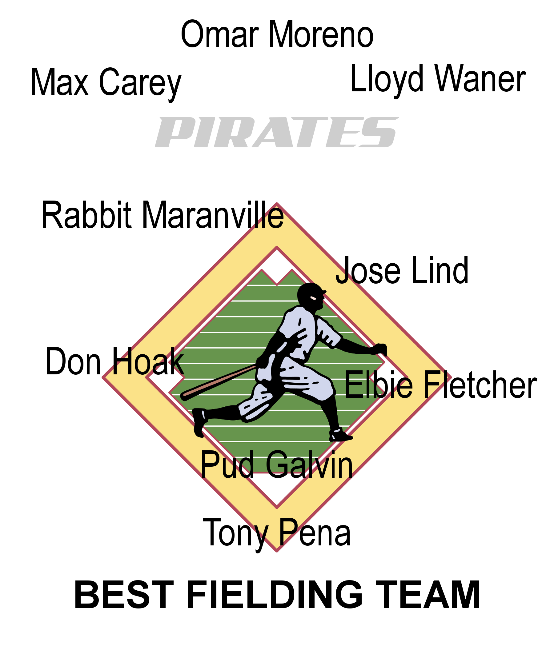 Pittsburgh Pirates Best Fielders